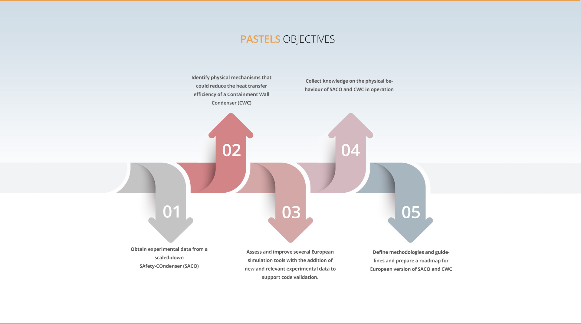PASTELS Project Objectives